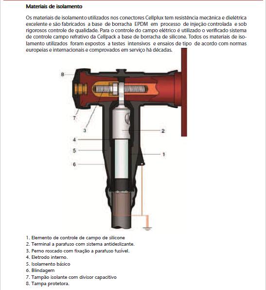"""Terminação Desconectável Tipo """"T"""" 36KV 630A (PLUG IN)"""